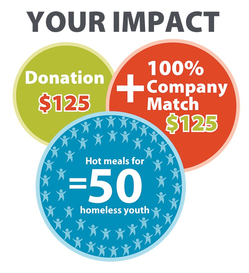 Image showing the impact of your donation with employer matching gift. $250 = Meals for homeless youth